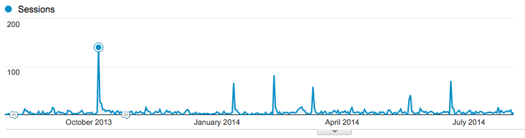 Google Analytics stats for the past year