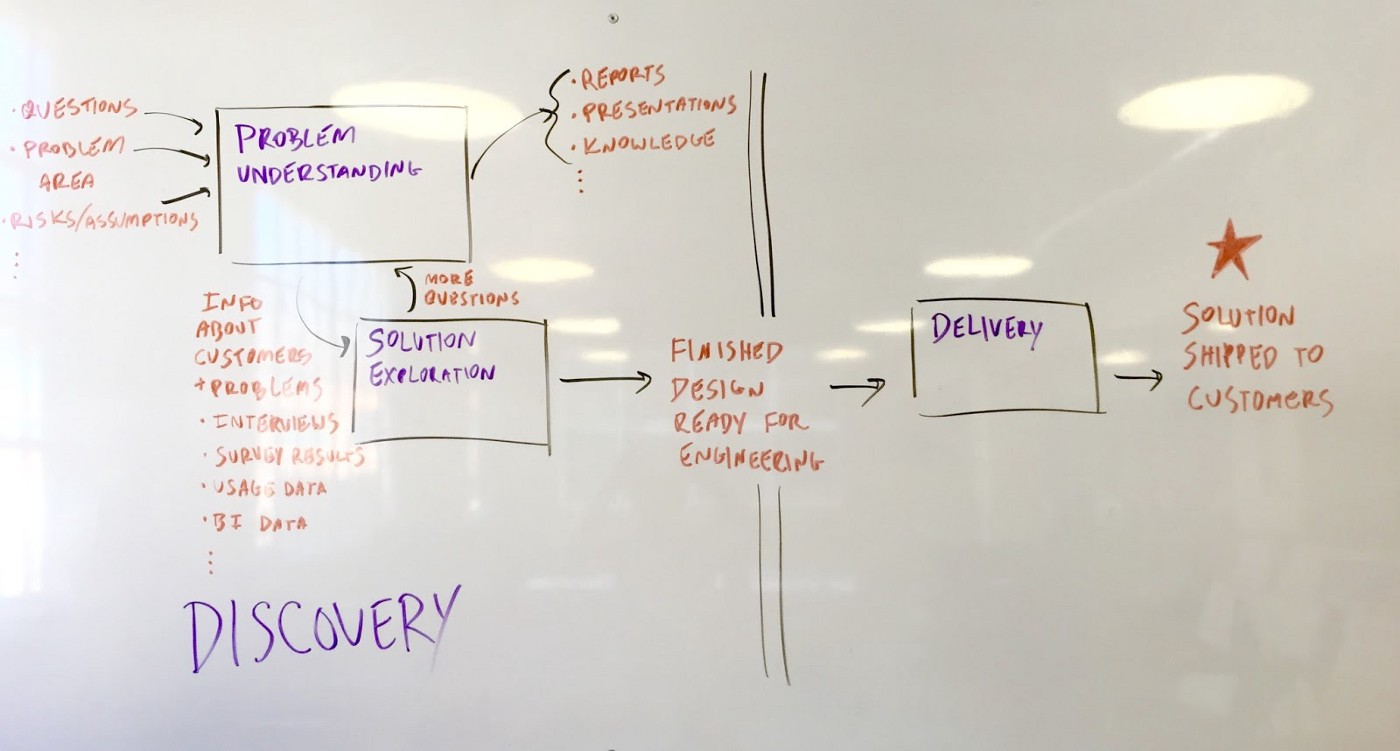 Diagram of Optimizely's product development process