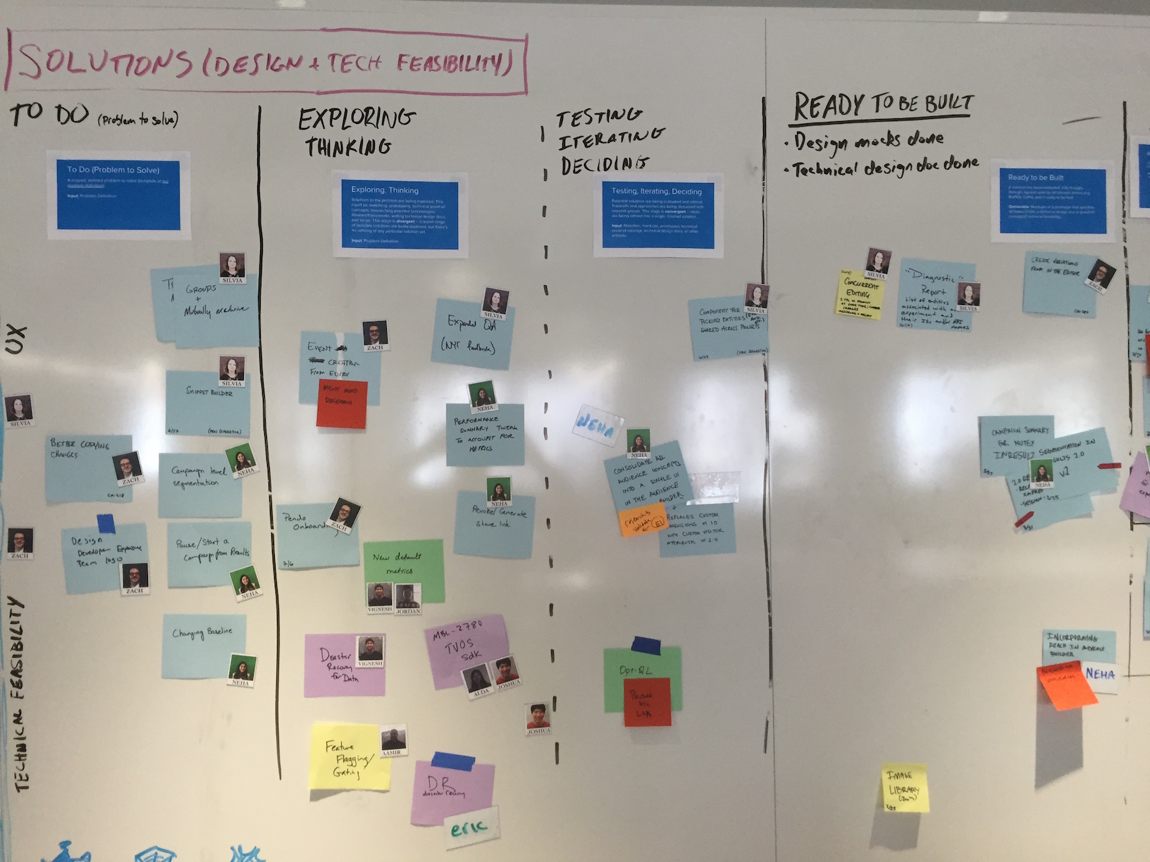 Solution Exploration kanban board
